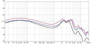 Zst, Zsn, Zsn Pro Frequency Response Chart