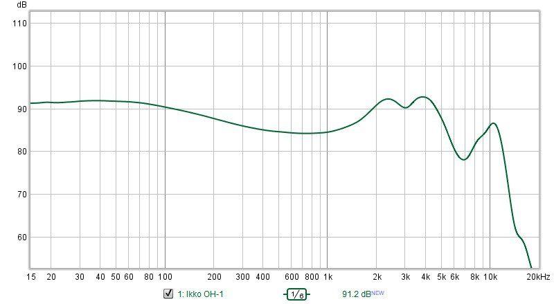 ikko oh1 FR chart