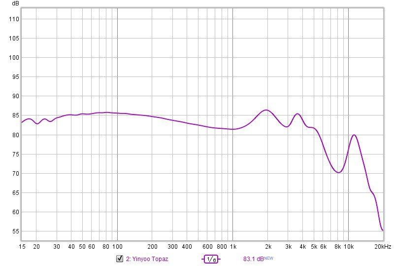 Yinyoo Topaz FR Chart